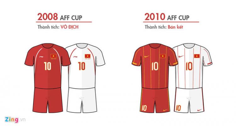 Hai gam màu chính trên trang phục đội tuyển Việt Nam là đỏ và trắng